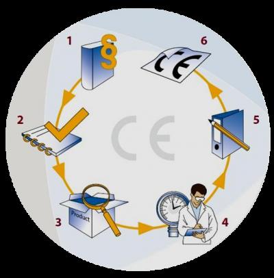 Ciclo certificazione per la Marcatura CE